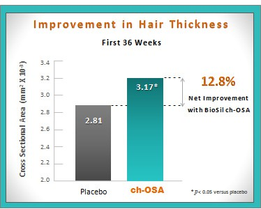 biolsil collagen supplements proven results hair thickness