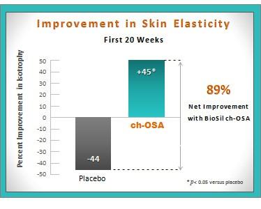 biosil collagen supplement proven results skin elasticity