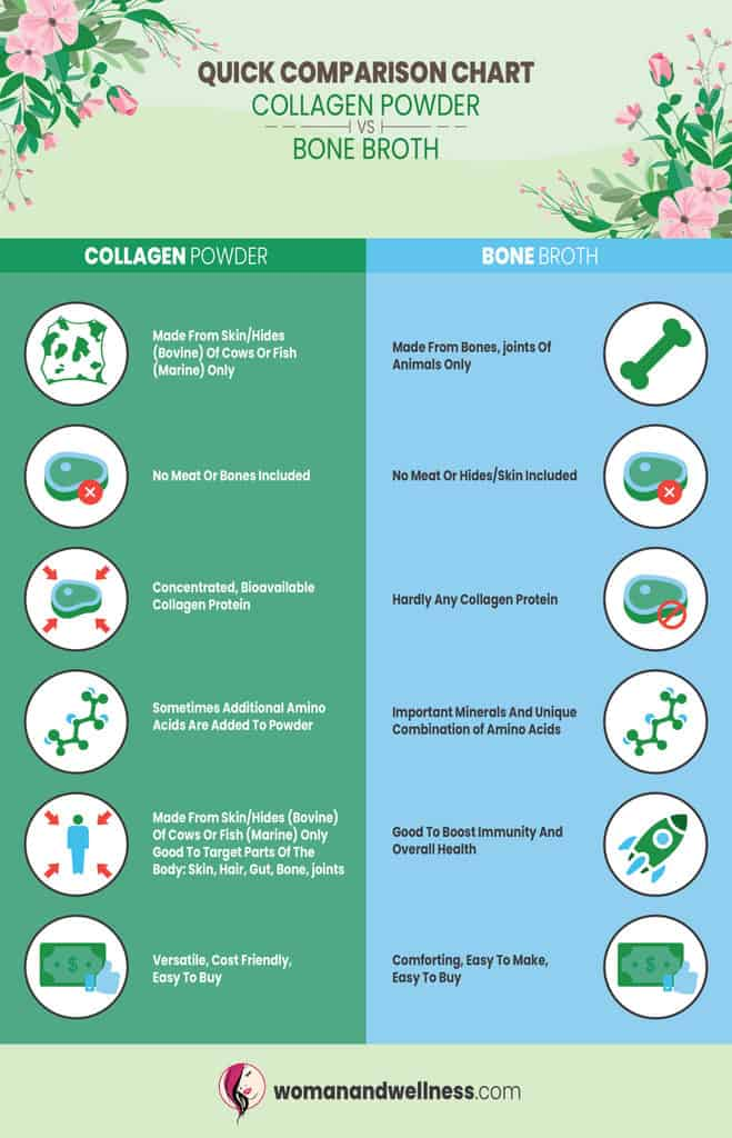 differences between collagen powder and bone broth
