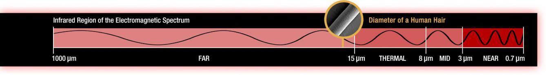 infrared wavelengths for chronic pain