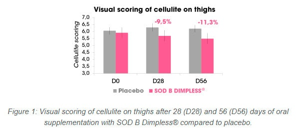 Vitauthority dimpless cellulite research results