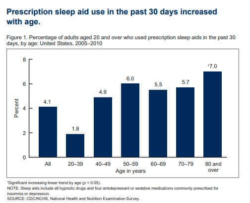 Prescription aid use best light therapy for sleep